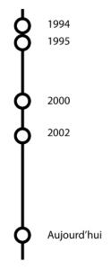 actimac timeline